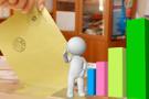 AK Parti oy oranı yüzde kaç? Taner Yıldız paylaştı