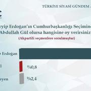 Abdullah Gül'e kötü haber! Erdoğan'a karşı aday olursa...