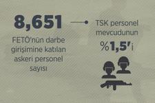 TSK'da kaç tane FETÖ'cü asker var son dakika açıklaması