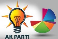 AK Parti seçim anketi sonuçları oy oranı ne?