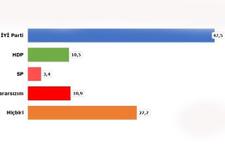 CHP tabanı ittifak için ne diyor? İşte anket sonuçları...