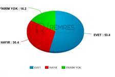 Son anket bomba Remres yayınladı 24 Haziran oy oranları