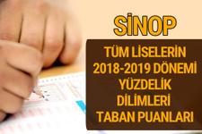 Sinop Lise taban puanları 2018 -2019 nitelikli okullar LGS yüzdelik dilimleri
