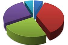 Son seçim anketi sonuçları hangi parti ne oy aldı?