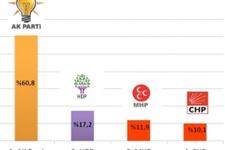 Almanya'da son seçim anketi çarpıcı sonuçlar