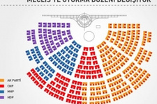 AK Parti'nin Meclis Başkanı adayı kim işte kulisler!