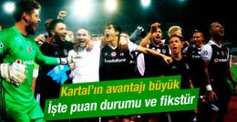 Beşiktaş'ın grubunda son puan durumu