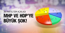 AK Partili isim açıkladı MHP ve HDP baraj altında mı?