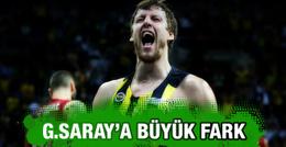 Fenerbahçe Galatasaray'a büyük fark attı