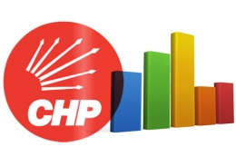 CHP seçmenin mesajını aldı AK Parti'yle...