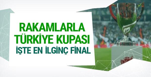 Rakamlarla Türkiye Kupası finalleri