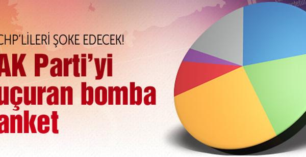 2015 genel seçimleri anket sonuçları ORC'den olay anket