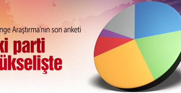 Denge Araştırma son seçim anketini açıkladı