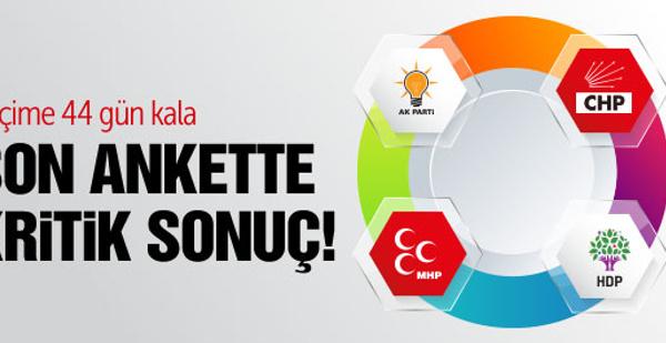 ORC erken seçim anketinde AK Parti oyları fırladı!