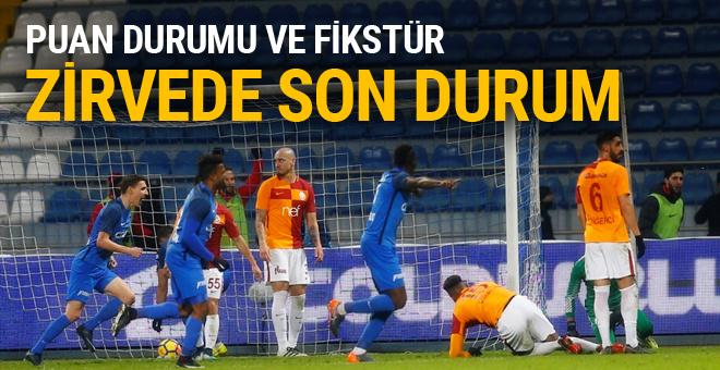 Süper Lig'de zirvede son durum
