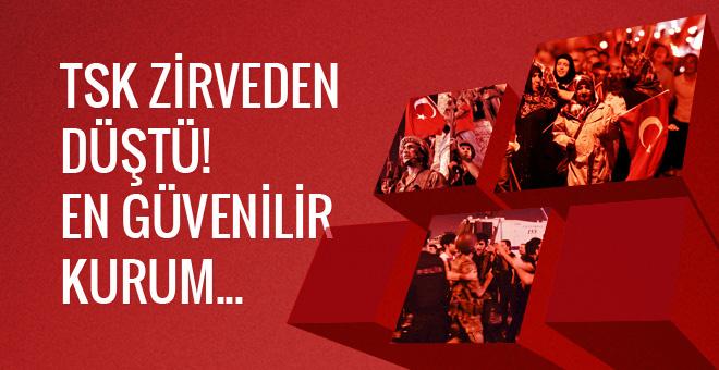 Türkiye'nin en güvenilir kurumu TSK zirveden düştü
