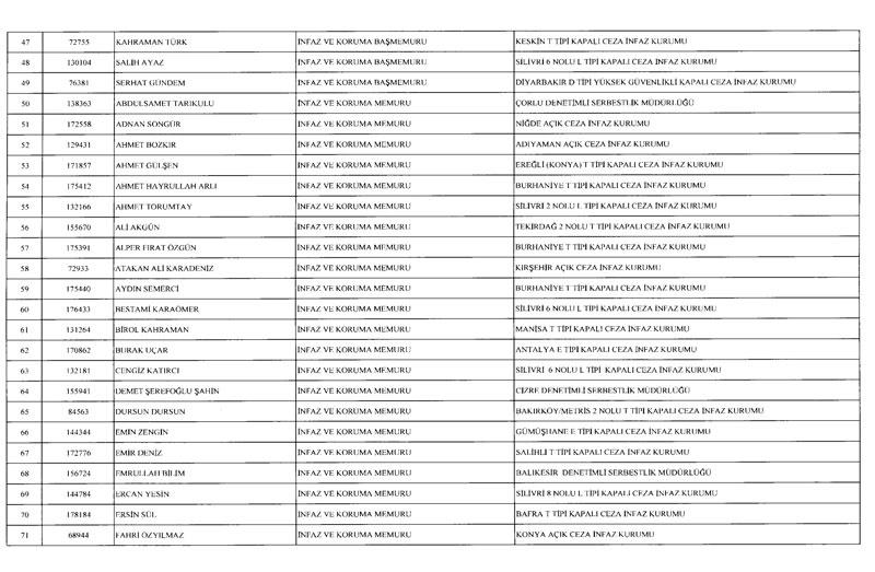 695 sayılı KHK ile 2 bin 756 kişi ihraç edildi! İşte ihraç edilenlerin listesi