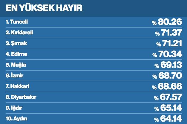 il il referandum sonuçları ile ilgili görsel sonucu