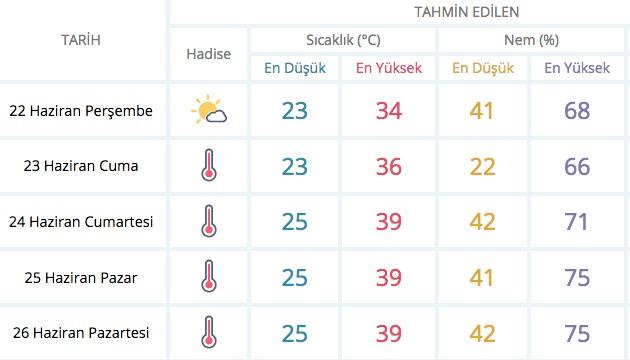 Fena geliyor! Meteoroloji uyardı 40 dereceyi aşacak