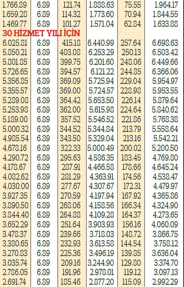 Emekli ek ödeme nedir Temmuz'da hangi emekli ne kadar ek ödeme alacak?