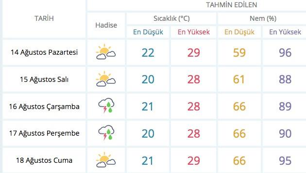Son hava durumu 36 il için sağanak uyarısı o güne dikkat!