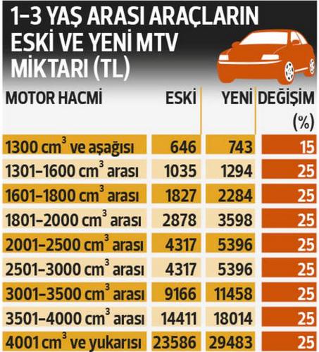 2018 MTV araç vergisi tablosu - İşte otomobil vergileri