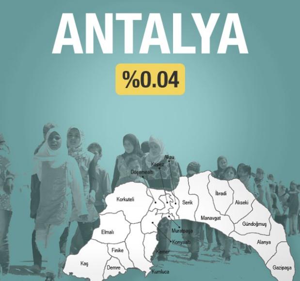 Türkiye'de il il ne kadar Suriyeli var hangi şehir birinci sırada?