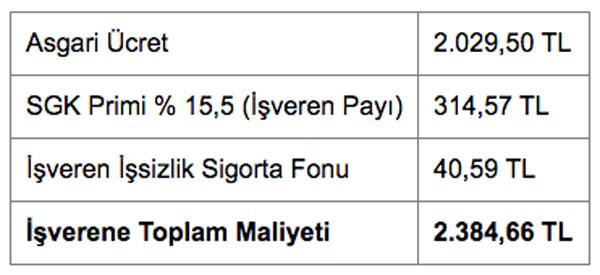 2019 asgari ücreti açıklandı yeni asgari ücret net 2 bin 20 lira oldu