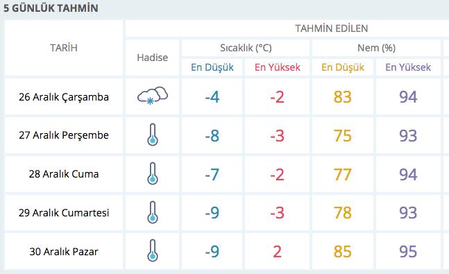 Kar yağışı bastırdı yarın Ankara donacak meteorolojiden 8 alarm birden geldi