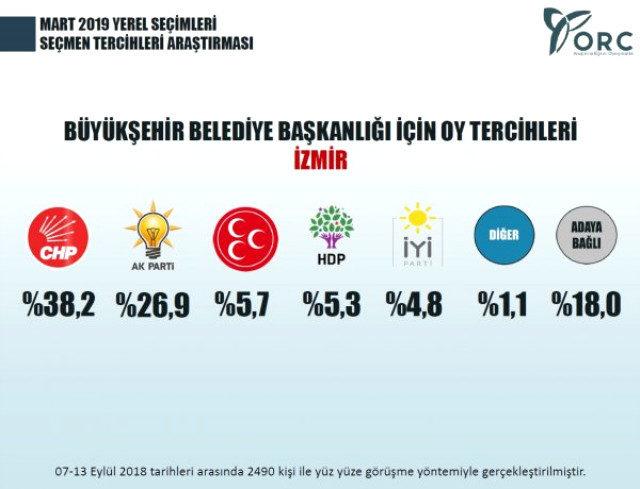 2019 yerel seçimler için yapılan son anket şaşırttı! PİAR'ın anketine bakın