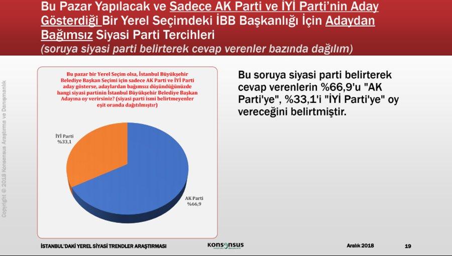 Konsensus'un İstanbul anketi açıklandı hangi parti ne kadar oy alıyor?