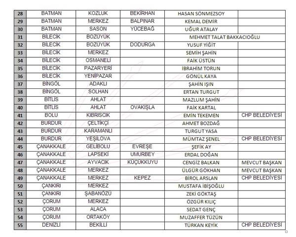 CHP 2019 belediye başkan adayları listesi açıklandı işte tam liste