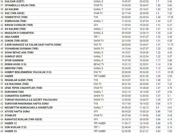 17 Şubat 2018 reyting sonuçları Yeni Gelin'in çırpınışları Survivor'a yetmedi