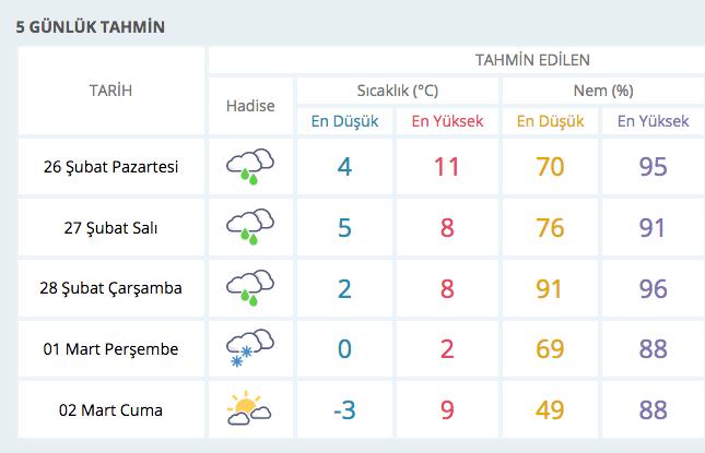 1 Mart'ta kar geliyor 28 ili vuracak! Bu hava durumu şaşırtıcı