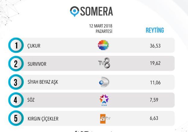 12 Mart 2018 reyting sonuçları Survivor'dan kim elendi Çukur ve Söz yarıştı