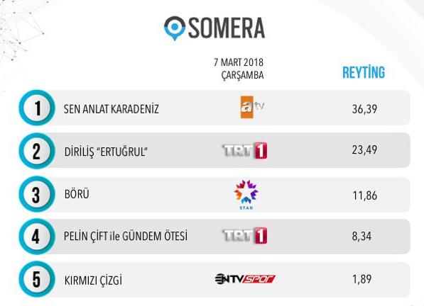 7 Mart 2018 reyting sonuçları Sen Anlat Karadeniz Diriliş'in sonu oldu Börü patladı