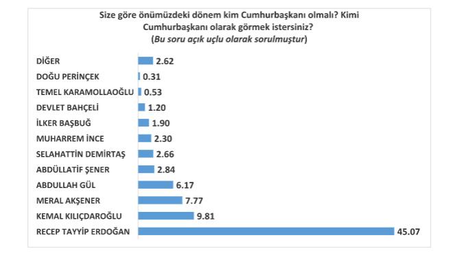 Cumhurbaşkanlığı seçimleri anket sonuçları