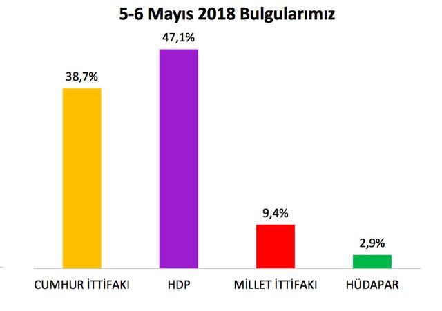 Son ankette sürpriz var Kürtler'in oy vereceği isim