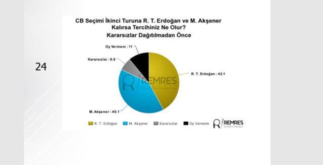 Son seçim anketini Remres açıkladı işte merak edilen rakamlar
