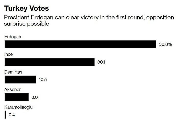 Son anket Amerikalılardan bu sonuçlar bomba