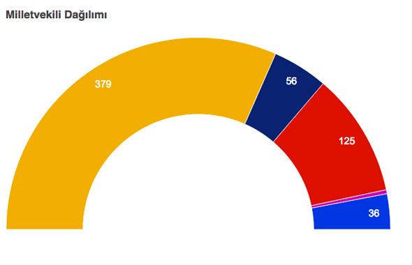 İHA Seçim sonuçları daha farklı - İşte İnce ve Erdoğan'ın oy oranları