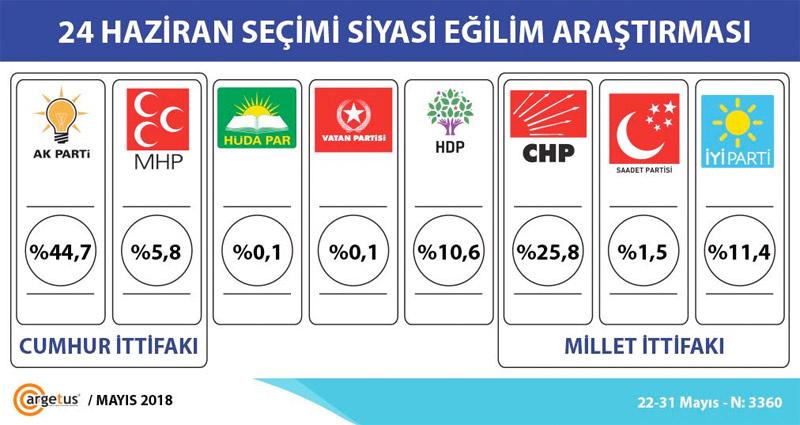 Son seçim anketi Argetus'tan partilerin oy oranları da bomba