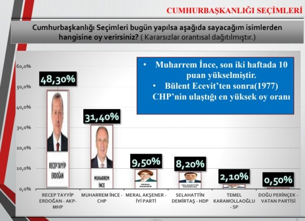 En son anket bomba Gezici yayınladı işte 24 Haziran oy oranları