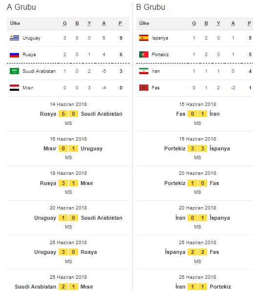 FIFA 2018 Dünya Kupası fikstür ve sonuçları