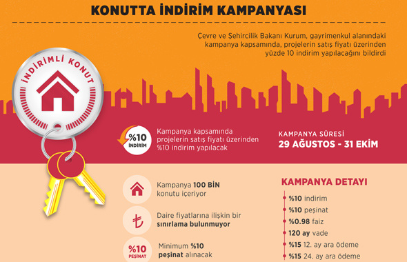 Konut kampanyası başladı! Bakan Murat Kurum açıkladı ne kefil ne kredi...