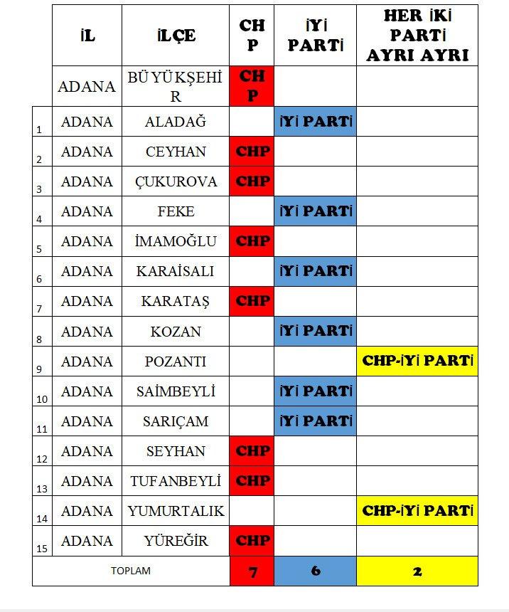 İYİ Parti ve CHP hangi illerde anlaştı İşte il ve ilçeler