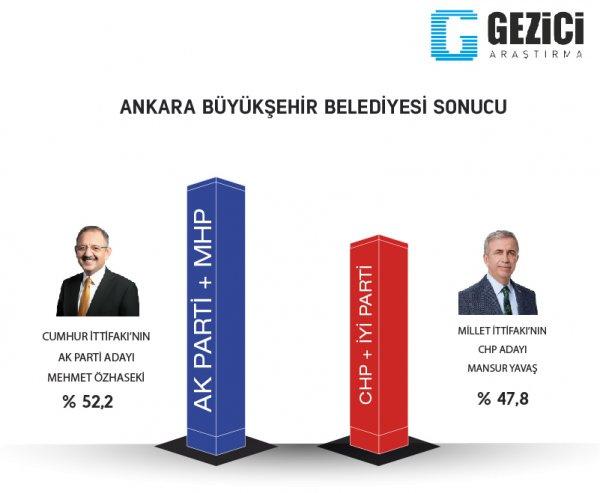 Son yerel seçim anketi Gezici'den geldi! İstanbul, Ankara, Adana, Bursa...