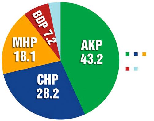 Son seçim anketi sonuçları...