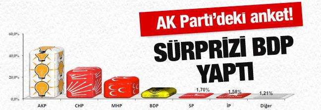 AK Parti'nin elindeki son anket sonuçları