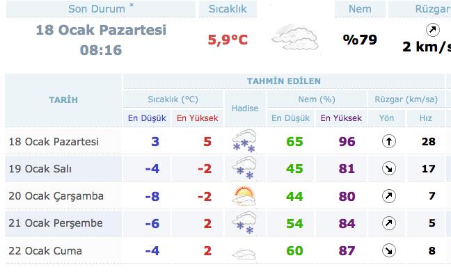 Ankara'da hava durumu fena